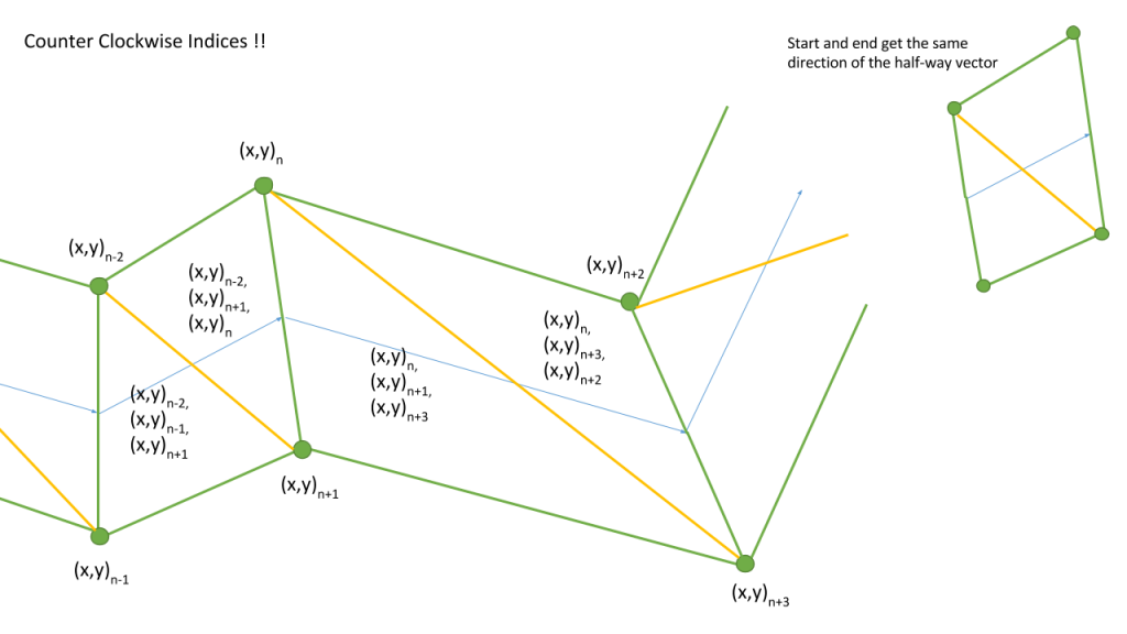 Rendering thick lines - convert lines to triangles